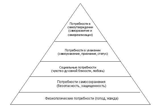 Физическая потребность как потребность человека и общества